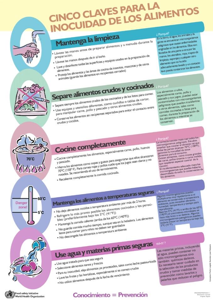 claves para la inocuidad de los alimentos OMS